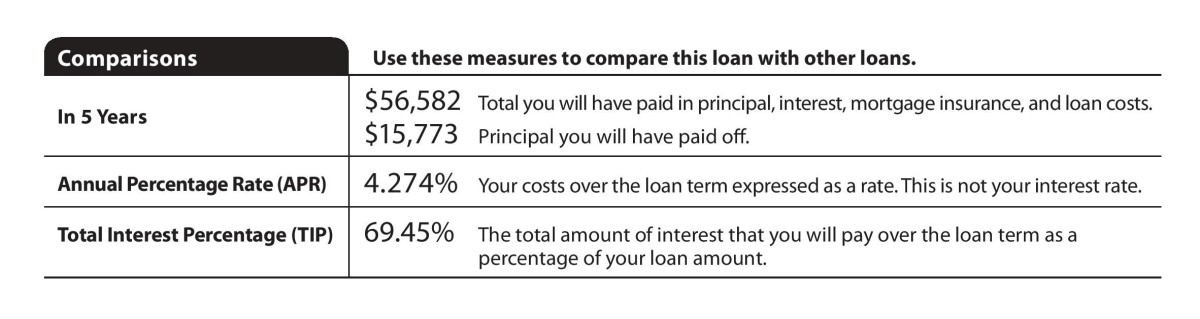 Loan Estimate Page 2 >> Explaining The Tip On The New Loan Estimate And Closing